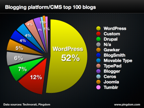 wordpress-top-100
