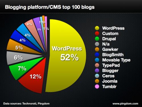 wordpress-top-100