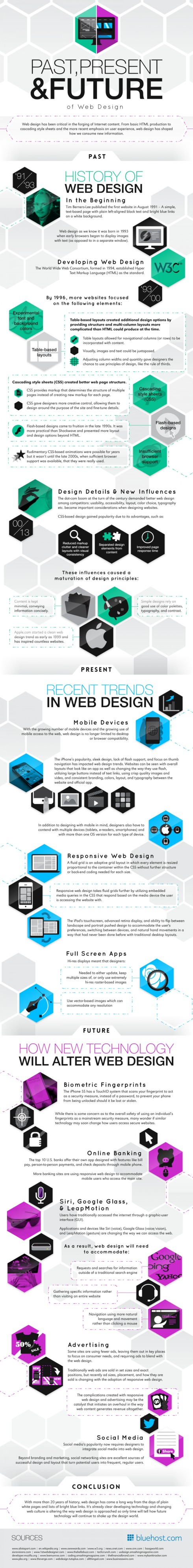 past-present-and-future-of-web-design