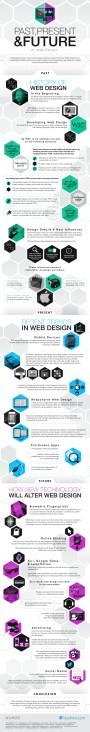 El pasado, presente y futuro del diseñoweb