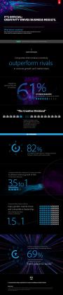 Estudio Adobe sobre la importancia de la creatividad en los resultadosempresariales