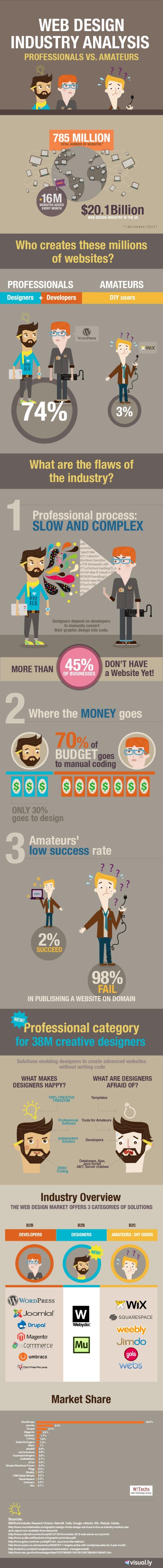 infografia_sobre_el_sector_del_diseno_web